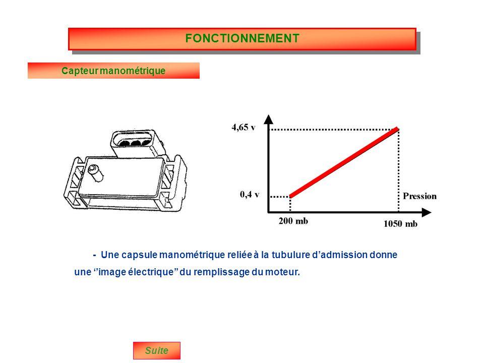 FONCTIONNEMENT Capteur manométrique