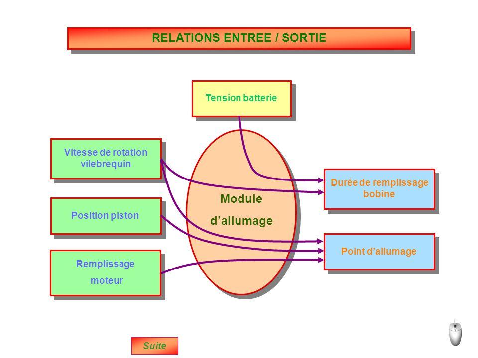 RELATIONS ENTREE / SORTIE Module d'allumage