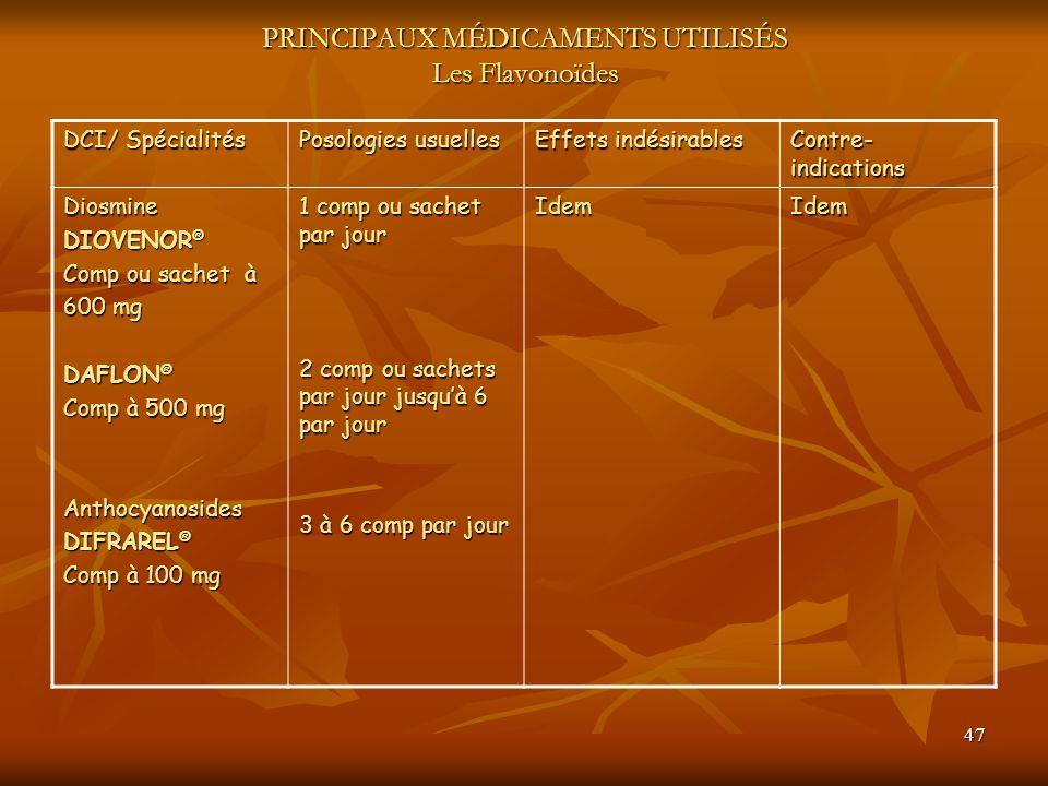 PRINCIPAUX MÉDICAMENTS UTILISÉS Les Flavonoïdes