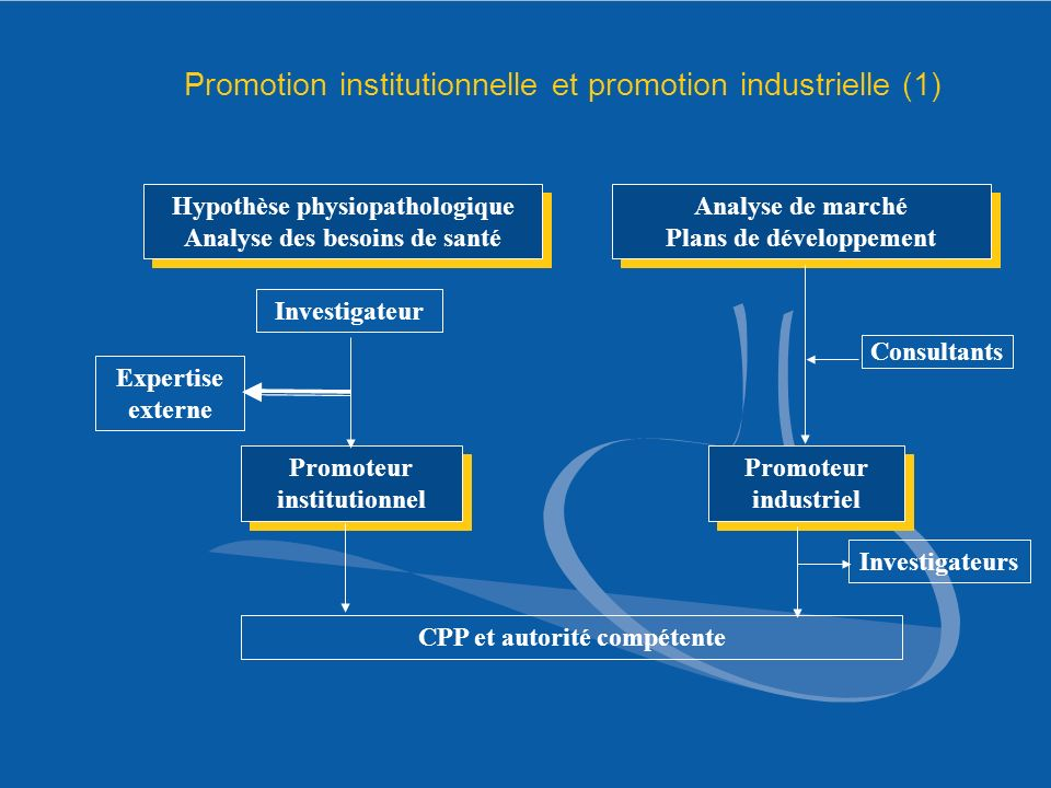Promotion institutionnelle et promotion industrielle (1)
