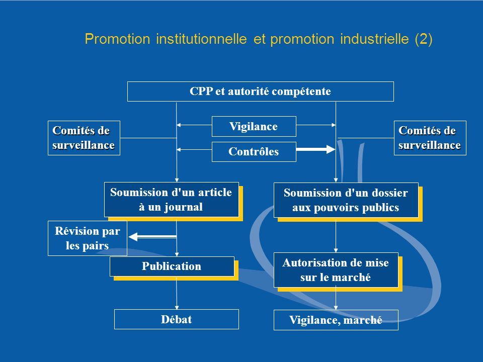 Promotion institutionnelle et promotion industrielle (2)