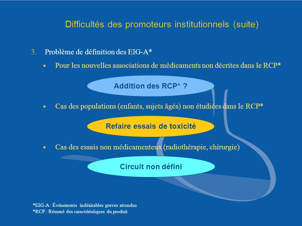 Difficultés des promoteurs institutionnels (suite)