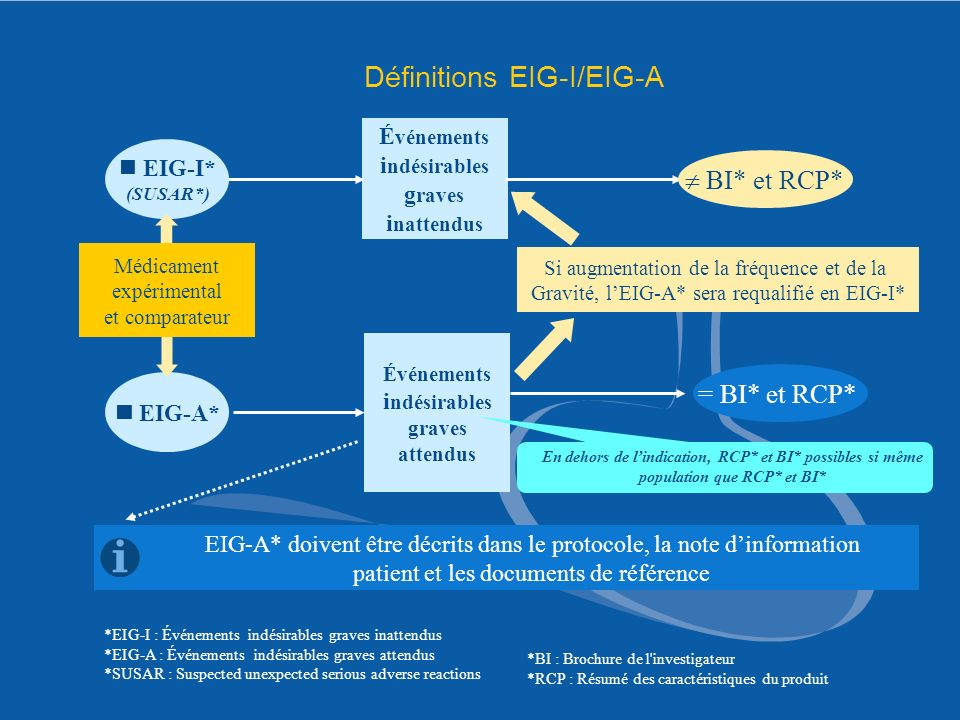 Définitions EIG-I/EIG-A