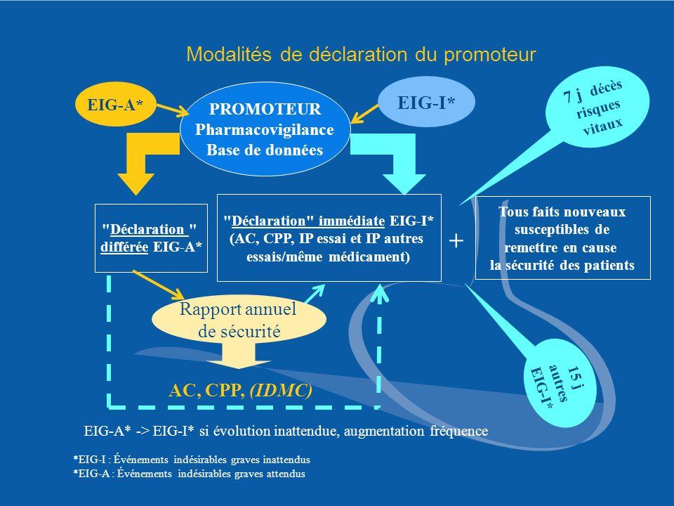 Modalités de déclaration du promoteur