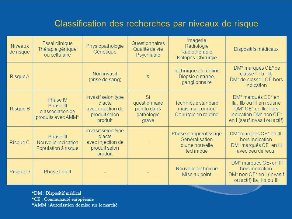 Classification des recherches par niveaux de risque