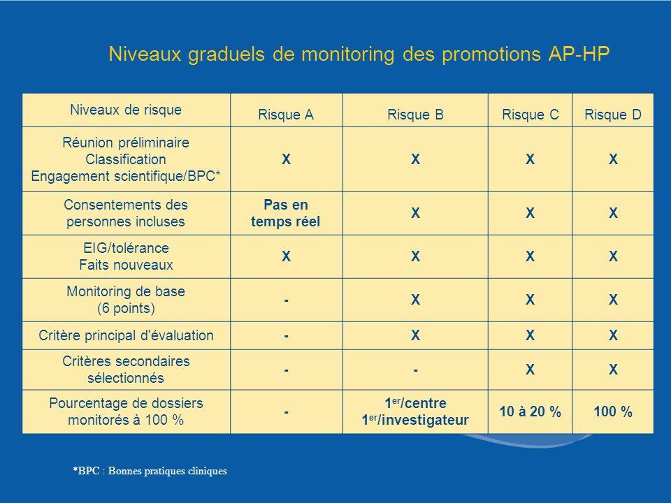 Niveaux graduels de monitoring des promotions AP-HP