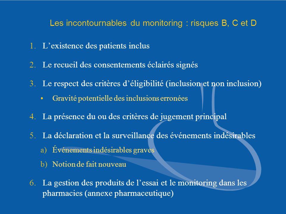 Les incontournables du monitoring : risques B, C et D