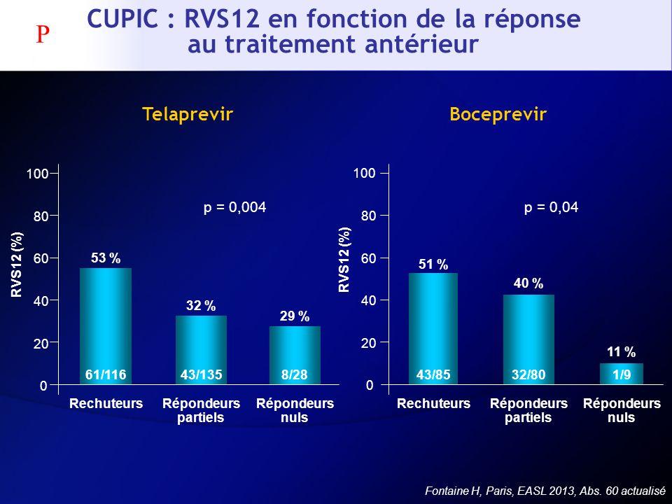 CUPIC : RVS12 en fonction de la réponse au traitement antérieur