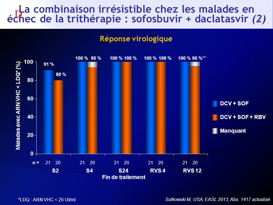Malades avec ARN VHC < LDQ* (%)
