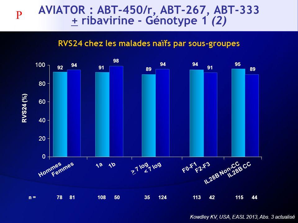 AVIATOR : ABT-450/r, ABT-267, ABT-333 + ribavirine - Génotype 1 (2)