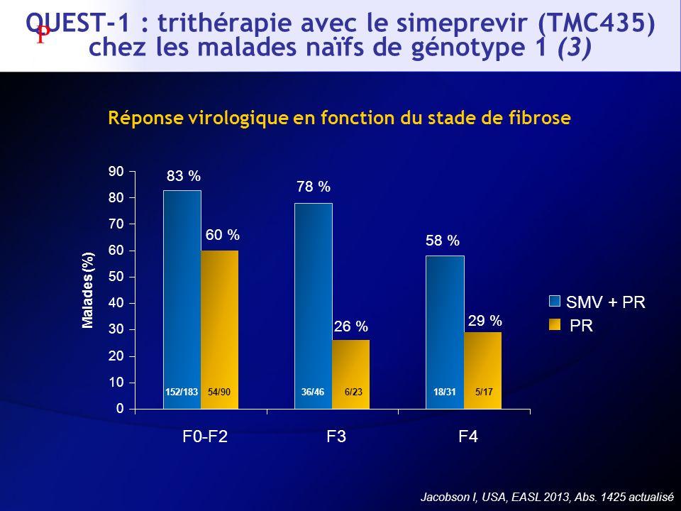 Réponse virologique en fonction du stade de fibrose