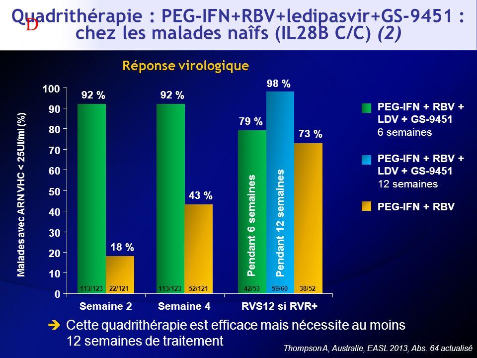 Malades avec ARN VHC < 25UI/ml (%)