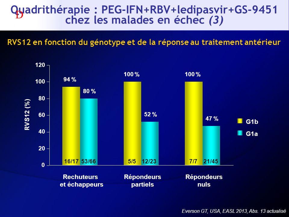 RVS12 en fonction du génotype et de la réponse au traitement antérieur