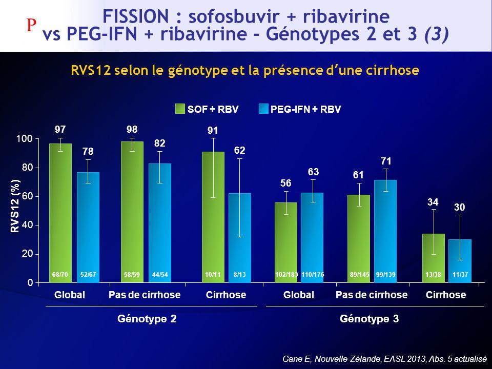 RVS12 selon le génotype et la présence d'une cirrhose