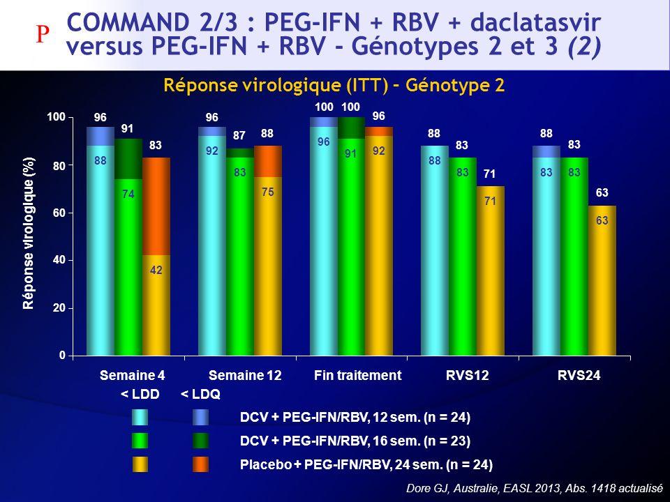 Réponse virologique (ITT) – Génotype 2