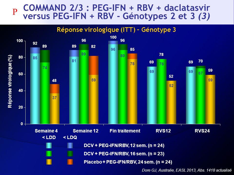 Réponse virologique (ITT) – Génotype 3