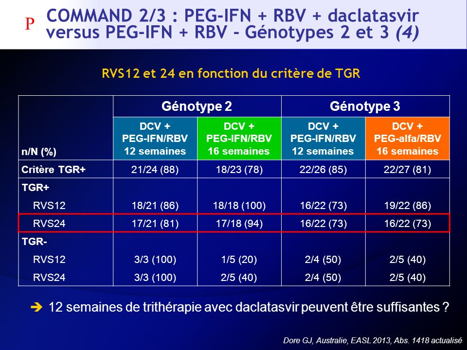 COMMAND 2/3 : PEG-IFN + RBV + daclatasvir versus PEG-IFN + RBV - Génotypes 2 et 3 (4)