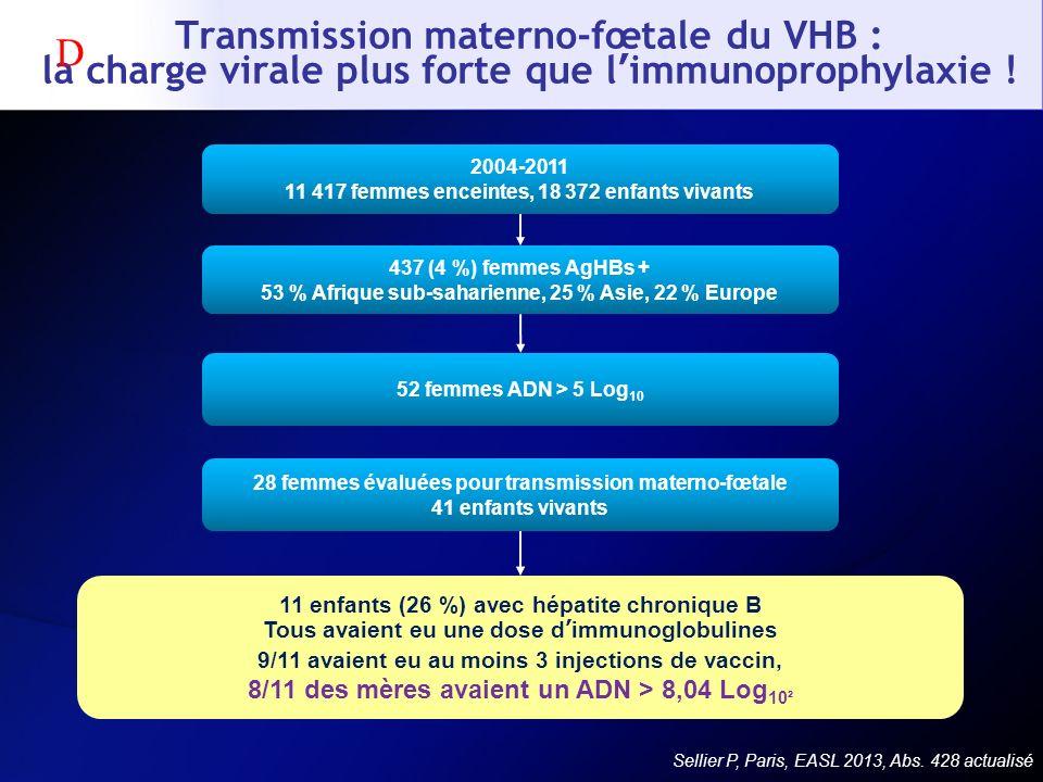 Transmission materno-fœtale du VHB : la charge virale plus forte que l'immunoprophylaxie !