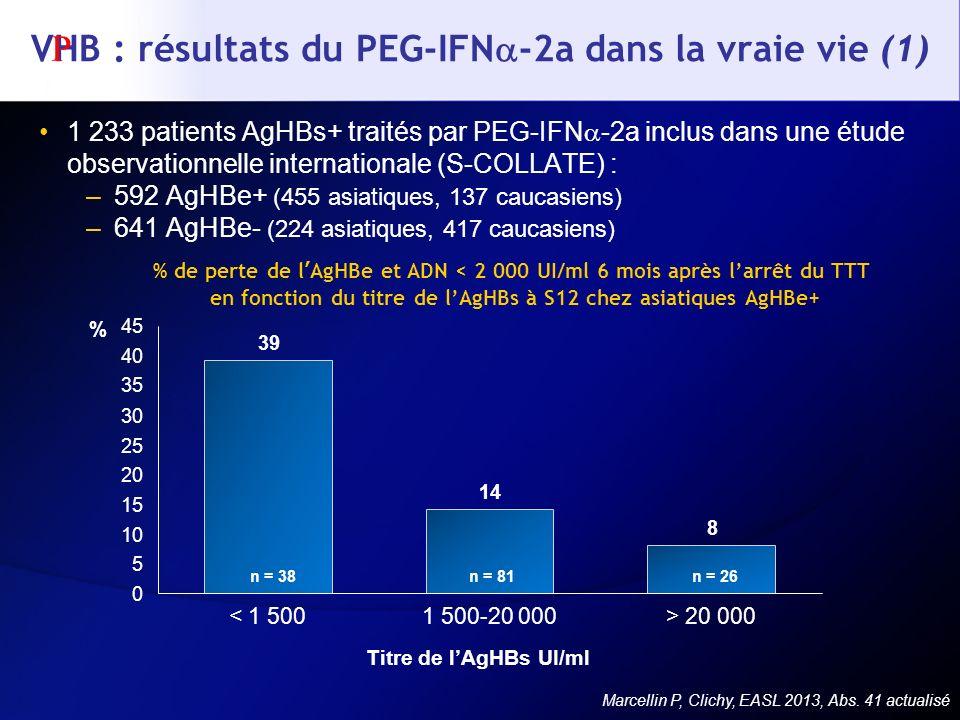 VHB : résultats du PEG-IFN-2a dans la vraie vie (1)