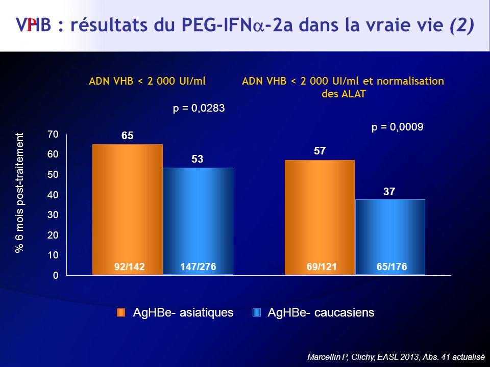 VHB : résultats du PEG-IFN-2a dans la vraie vie (2)