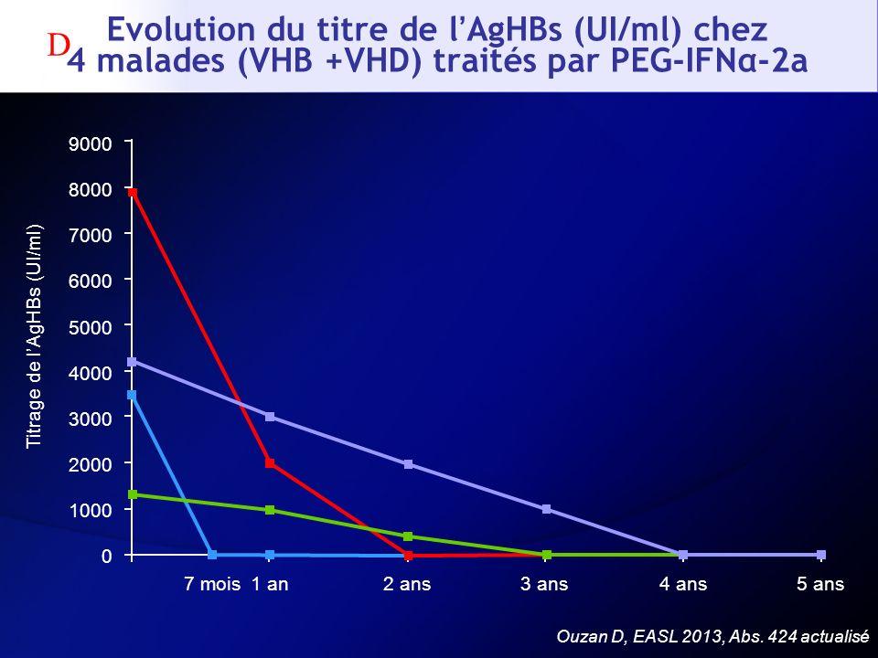 Evolution du titre de l'AgHBs (UI/ml) chez 4 malades (VHB +VHD) traités par PEG-IFNα-2a