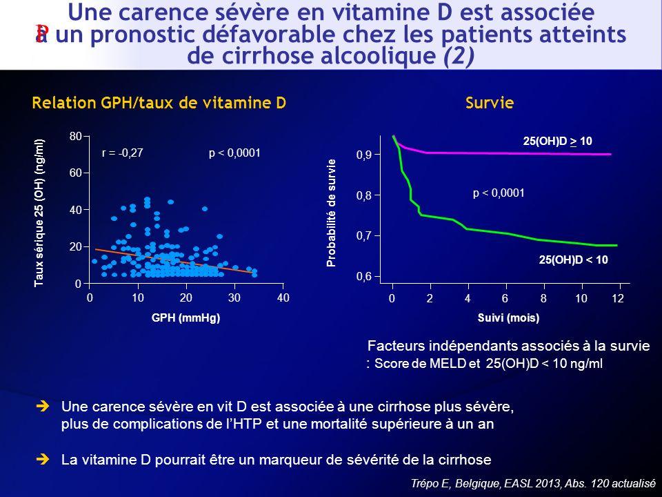 Relation GPH/taux de vitamine D