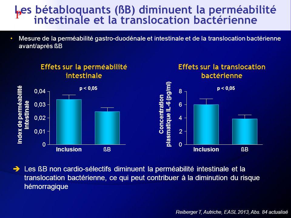 Les bétabloquants (ßB) diminuent la perméabilité intestinale et la translocation bactérienne