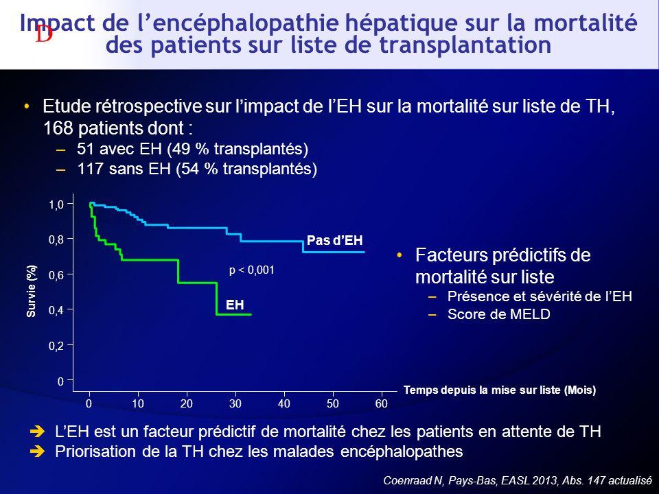 Impact de l'encéphalopathie hépatique sur la mortalité des patients sur liste de transplantation