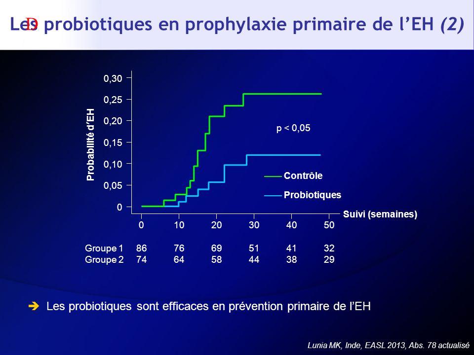 Les probiotiques en prophylaxie primaire de l'EH (2)