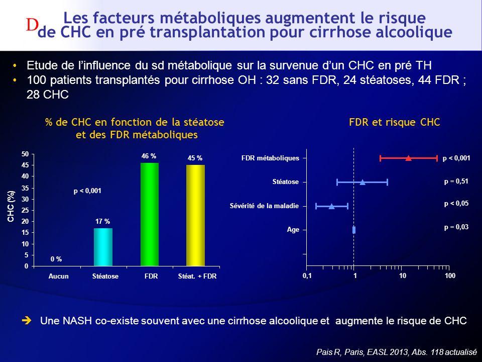 % de CHC en fonction de la stéatose et des FDR métaboliques
