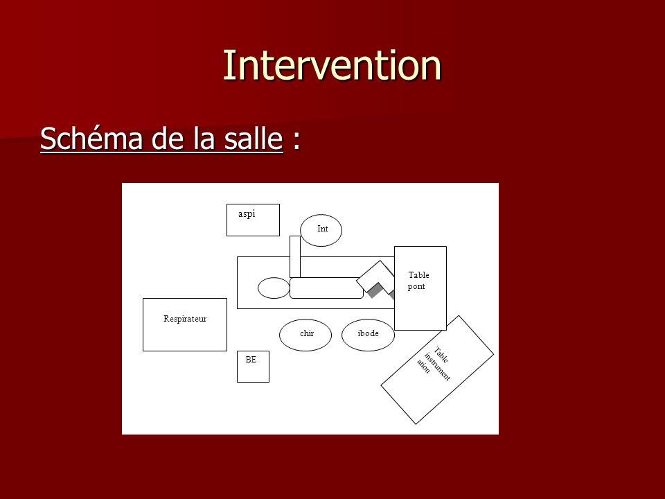 Intervention Schéma de la salle : aspi chir Int Respirateur pont ibode