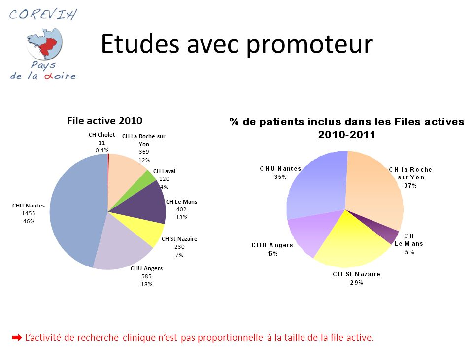 Etudes avec promoteur 1. L'activité de recherche clinique n'est pas proportionnelle à la taille de la file active.