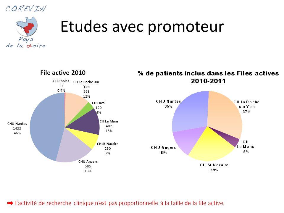 Etudes avec promoteur1. L'activité de recherche clinique n'est pas proportionnelle à la taille de la file active.