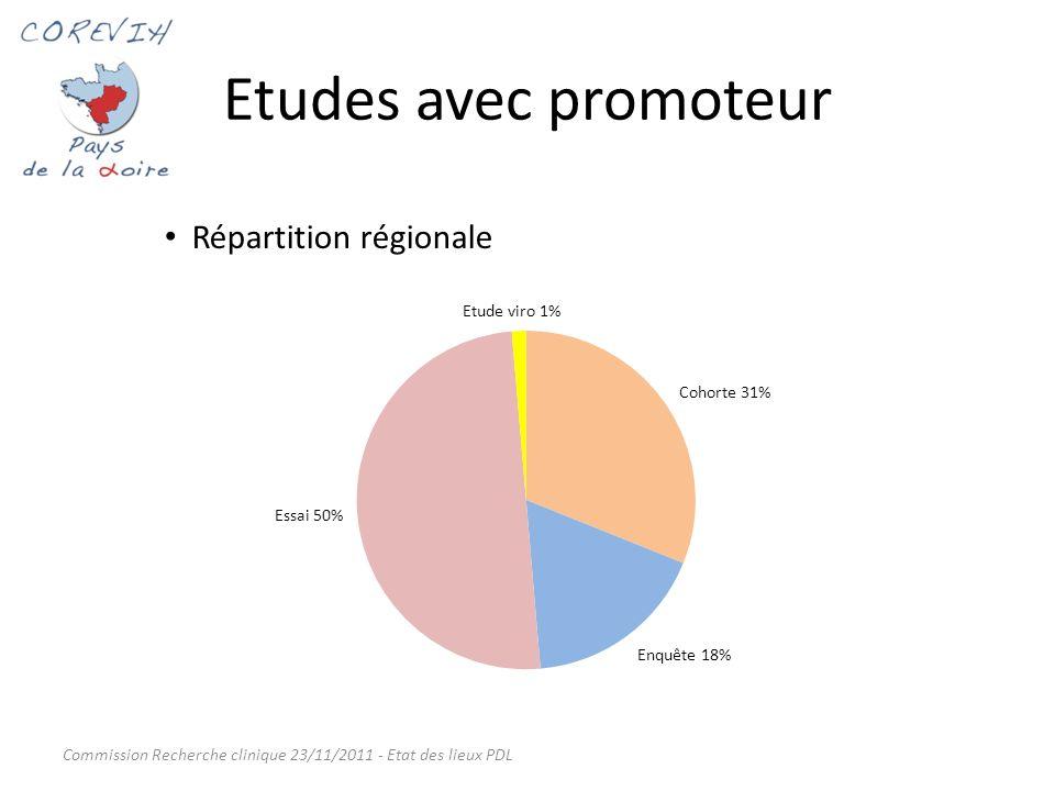 Etudes avec promoteur Répartition régionale