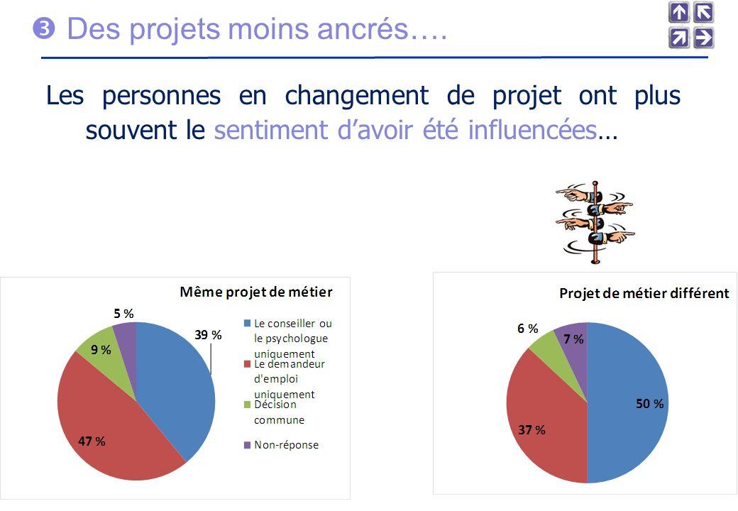 Des projets moins ancrés….