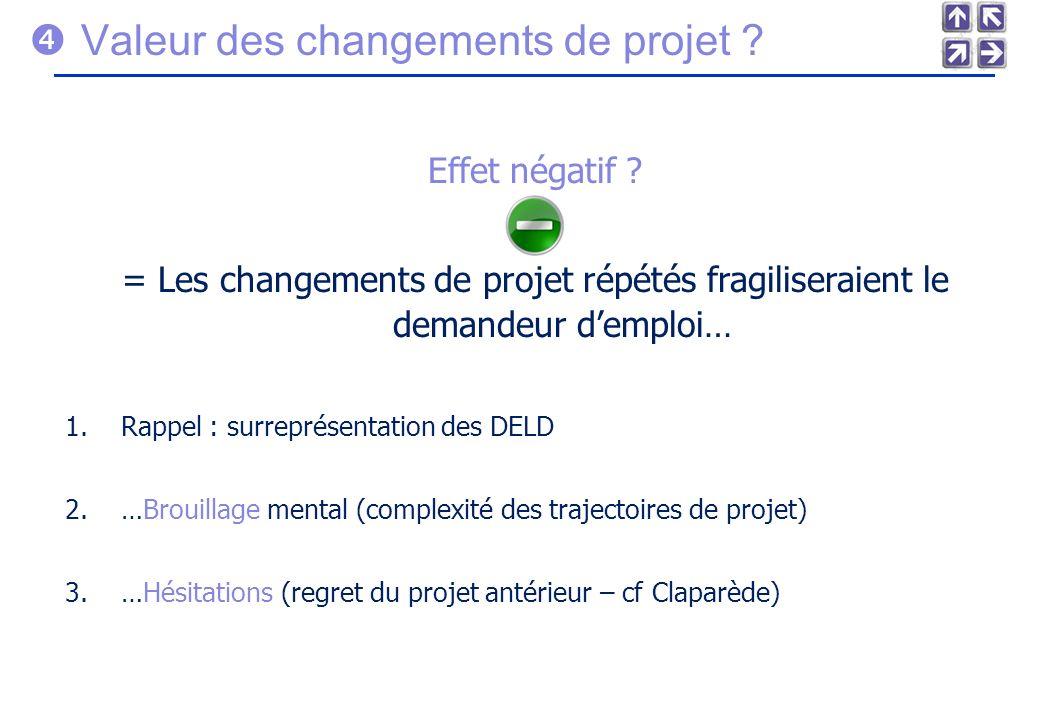  Valeur des changements de projet