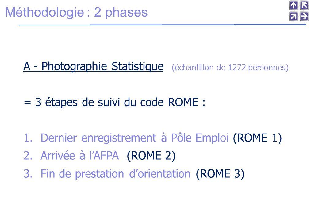 Mars 2004 Méthodologie : 2 phases. A - Photographie Statistique (échantillon de 1272 personnes) = 3 étapes de suivi du code ROME :