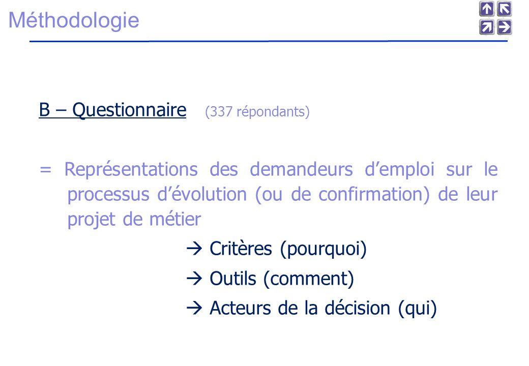 Méthodologie B – Questionnaire (337 répondants)