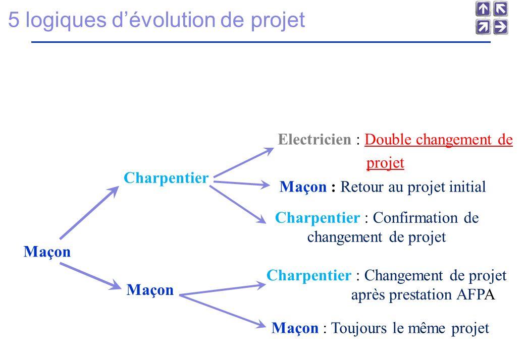 5 logiques d'évolution de projet