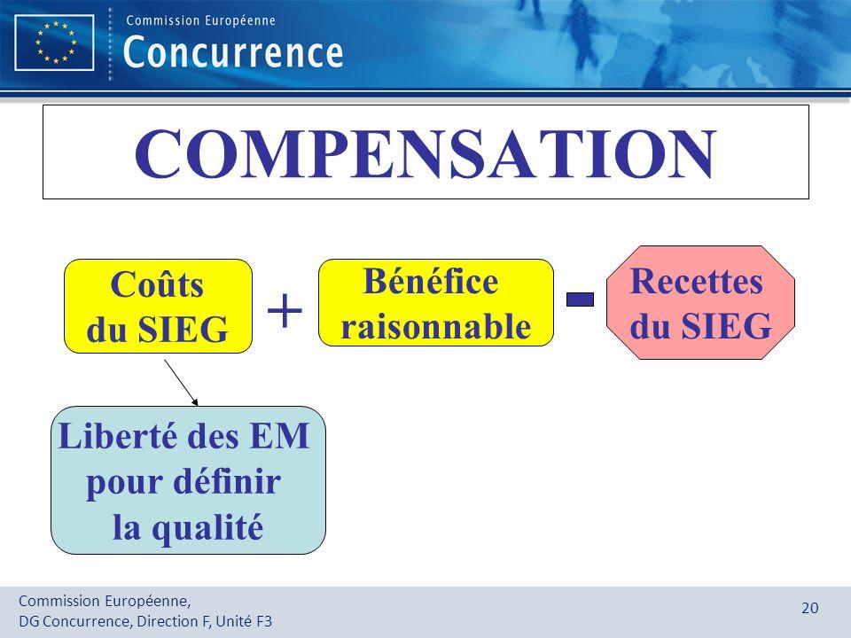 COMPENSATION + Recettes Coûts Bénéfice du SIEG du SIEG raisonnable