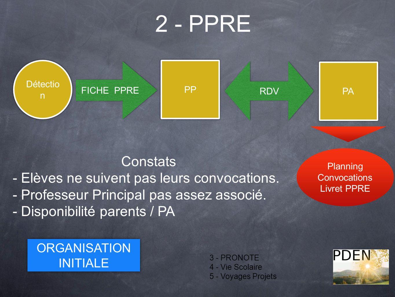 2 - PPRE Constats - Elèves ne suivent pas leurs convocations.