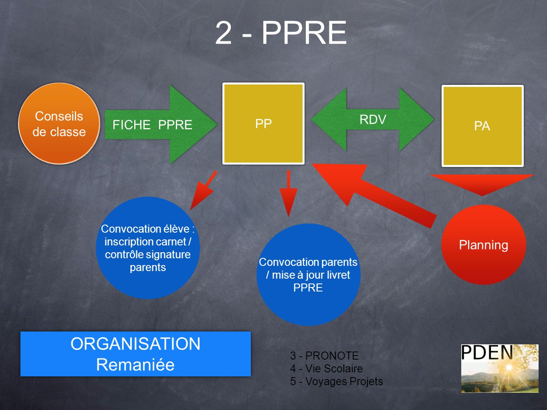 2 - PPRE ORGANISATION Remaniée Détection Conseils de classe FICHE PPRE