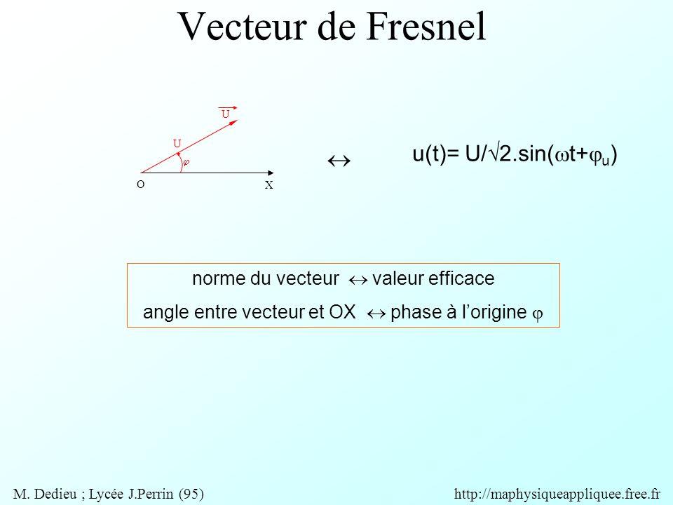 Vecteur de Fresnel u(t)= U/√2.sin(t+u) 