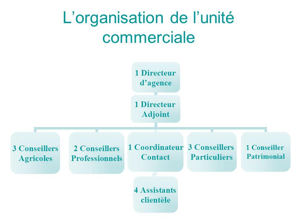 L'organisation de l'unité commerciale