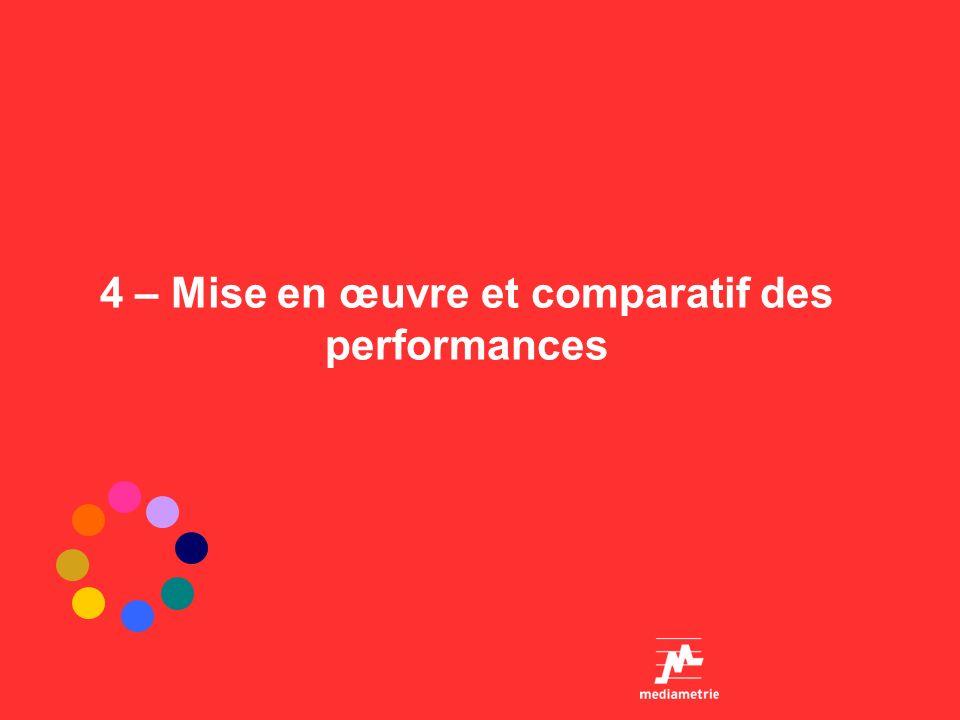 4 – Mise en œuvre et comparatif des performances