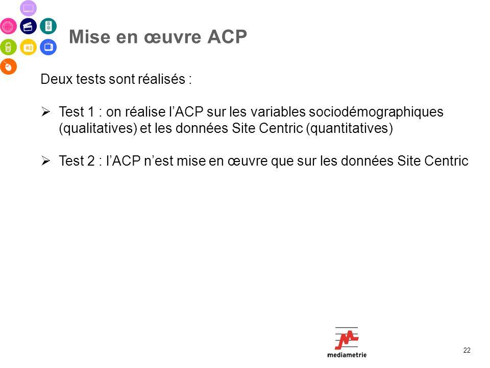 Mise en œuvre ACP Deux tests sont réalisés :