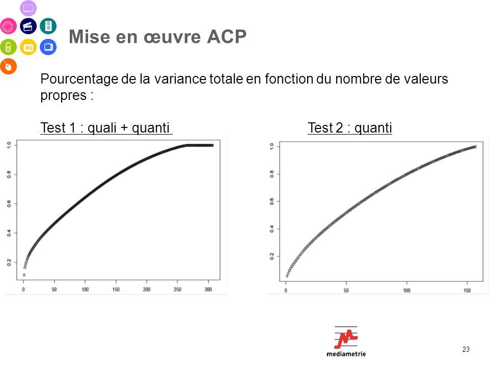 Mise en œuvre ACP Pourcentage de la variance totale en fonction du nombre de valeurs propres : Test 1 : quali + quanti Test 2 : quanti.