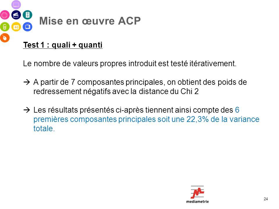 Mise en œuvre ACP Test 1 : quali + quanti