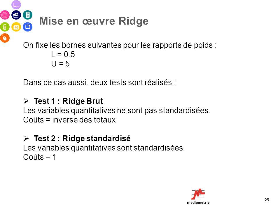 Mise en œuvre Ridge On fixe les bornes suivantes pour les rapports de poids : L = 0.5. U = 5. Dans ce cas aussi, deux tests sont réalisés :
