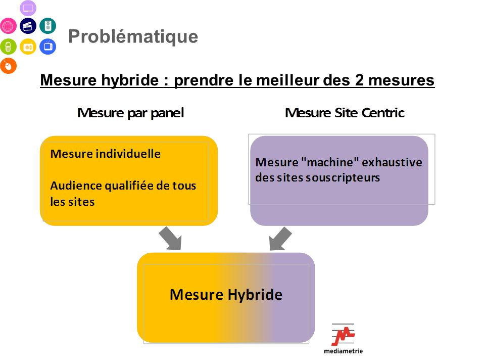 Problématique Mesure hybride : prendre le meilleur des 2 mesures